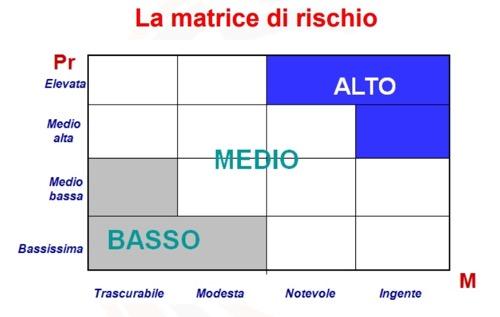 Esempio matrice per valutazione dei rischi